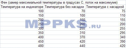 Таблица температур фена Lukey 852d+ fan