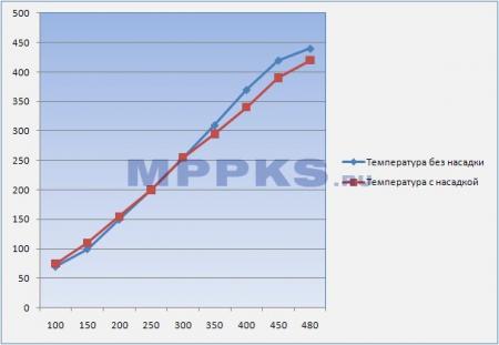 График температур фена Lukey 852d+ fan