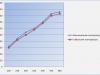 График температур паяльника Lukey 852d+ fan